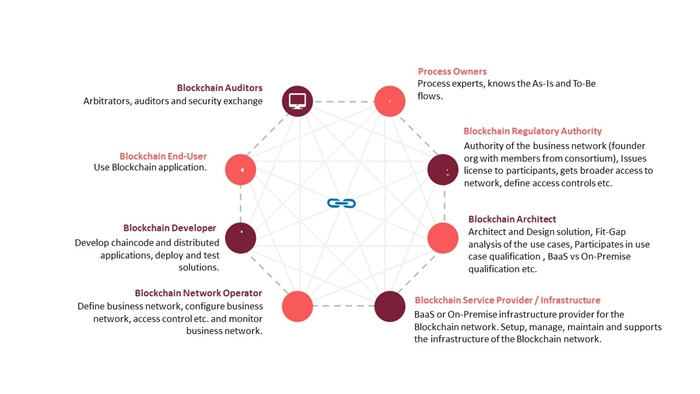 Oracle Blockchain Platform (OBP) – A driver in proliferating blockchain adoption