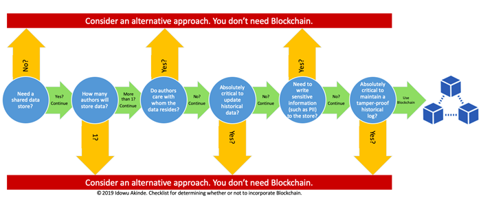Do You Really Need Blockchain - Image 4